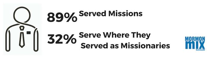 Percentual que serviu missao